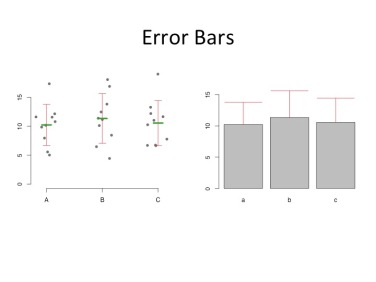 We've all seen error bars in plots before. The most common types of error bars are standard deviations, standard errors and confidence intervals.